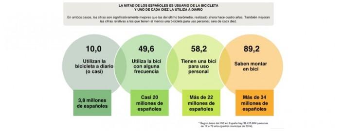Datos resumen Barómetrro bici 15