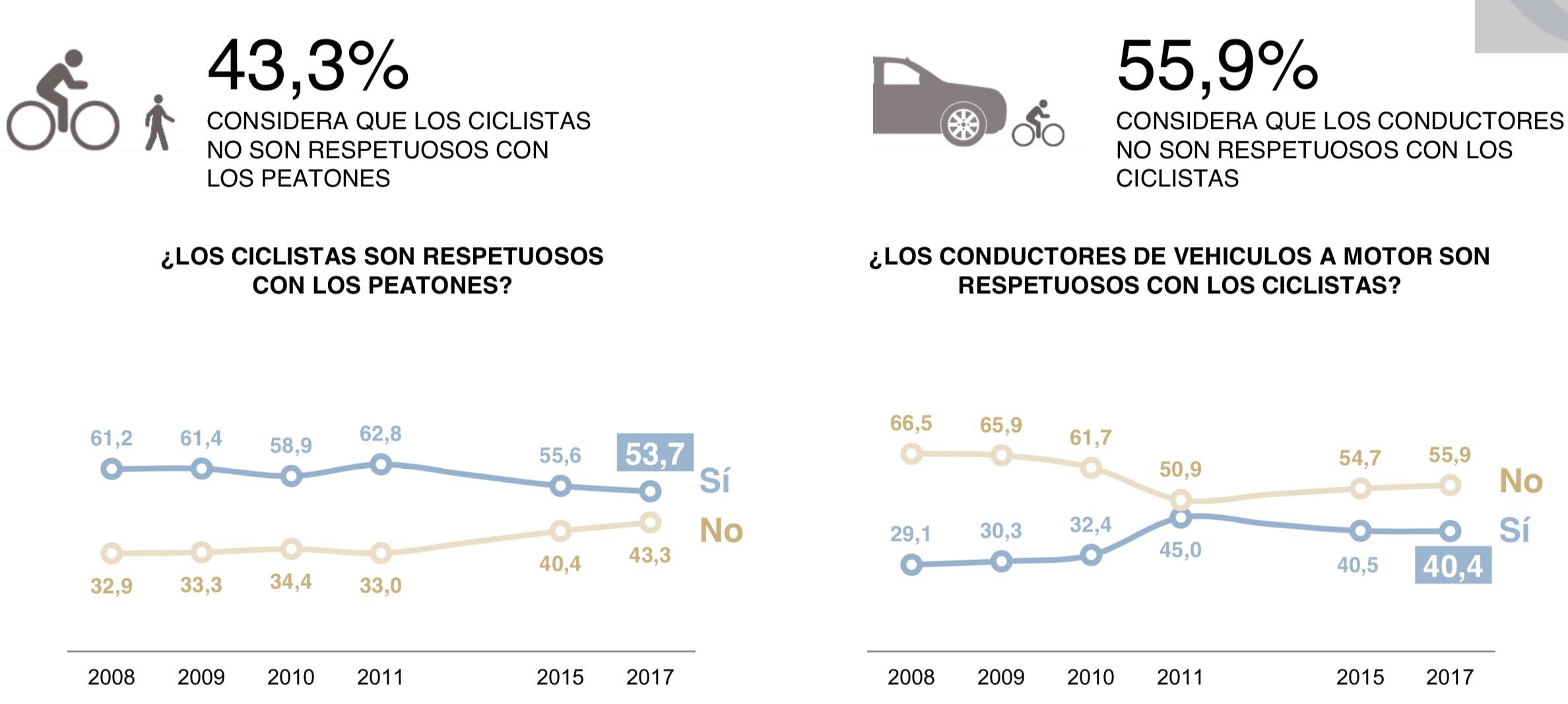 Estadística de percepción de respeto entre modalidades de movilidad. Aumenta el respeto de ciclistas a peatones, disminuye el de coches a ciclistas