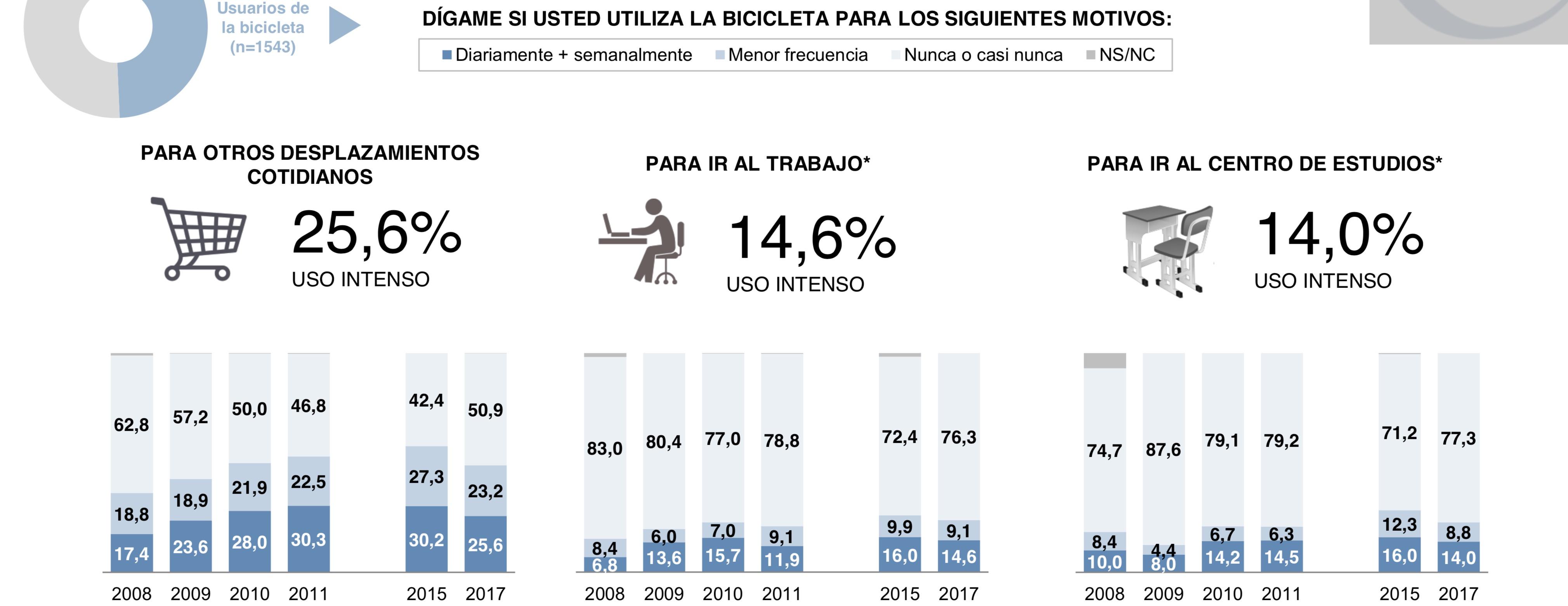 Gráfica de la evolución del uso de la bici por años y modalidades. Ligero descenso de uso en 2017