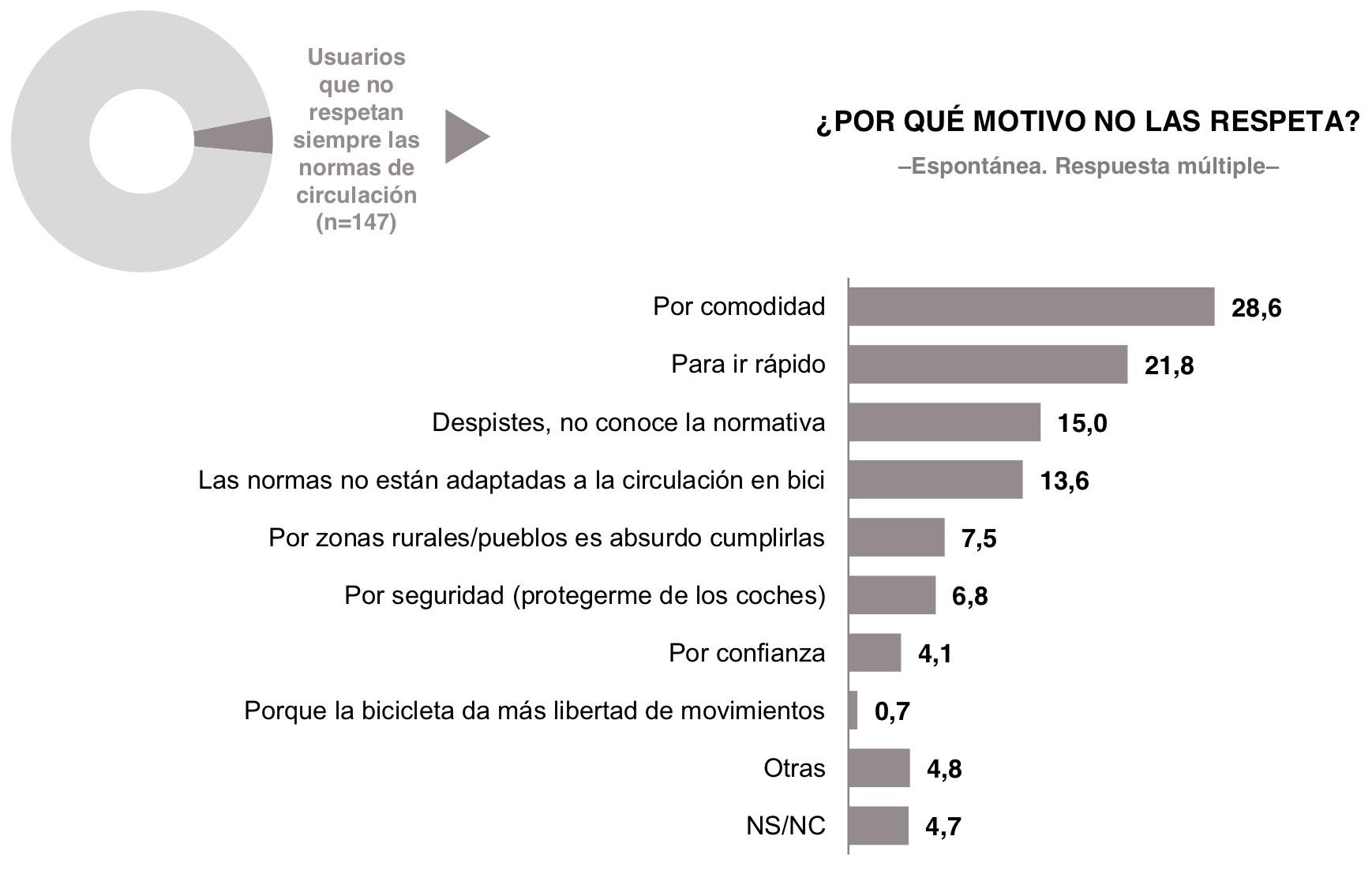 Estadística de motivos para no respetar las normas. La mayoría no lo hacen por comodidad. 28%