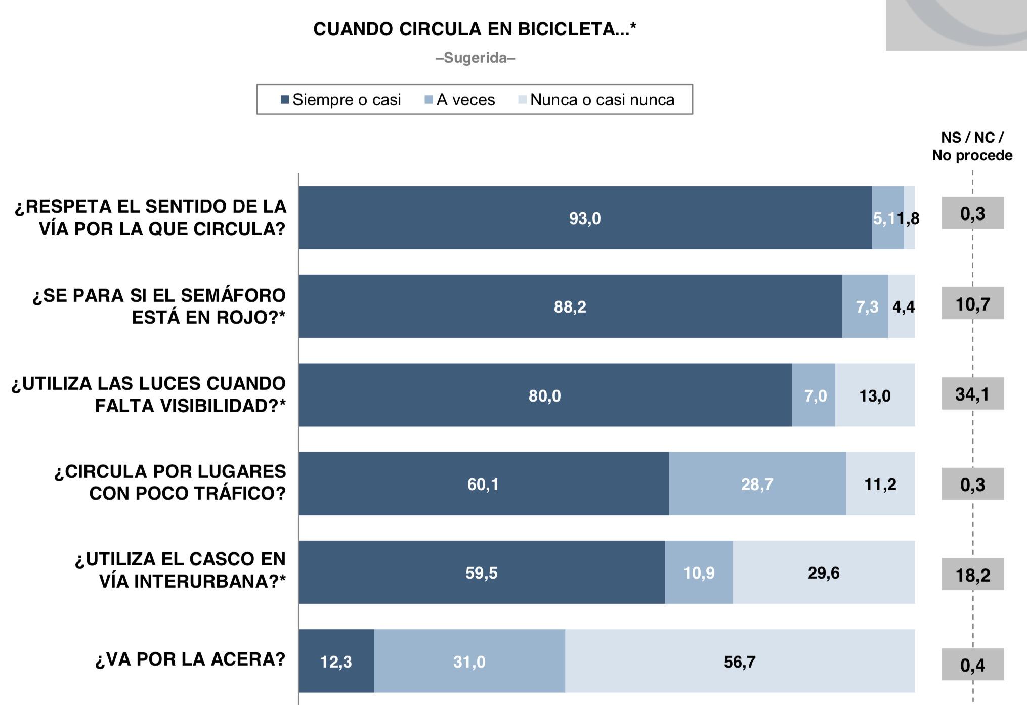 Estadística de ciclistas que dicen respetar las normas de circulación.  93%