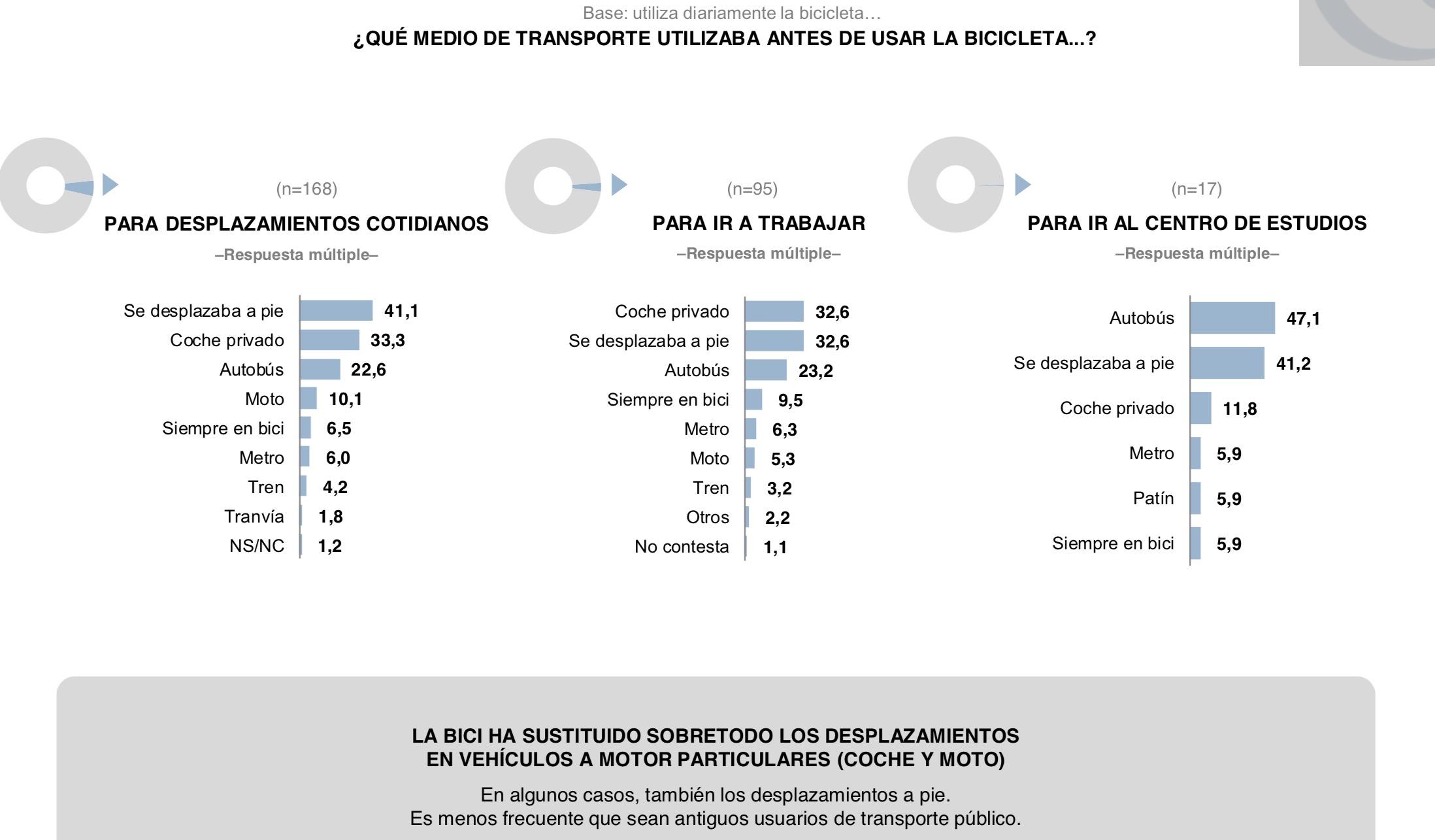 Datos sobre los modos de transporte usados anteriormente por quienes ahora usan la bici a diario