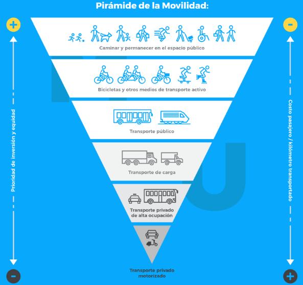 Imagen en forma de pirámide invertida donde la parte más alta y ancha está dedicada a las modalidades blancas de mobilidad