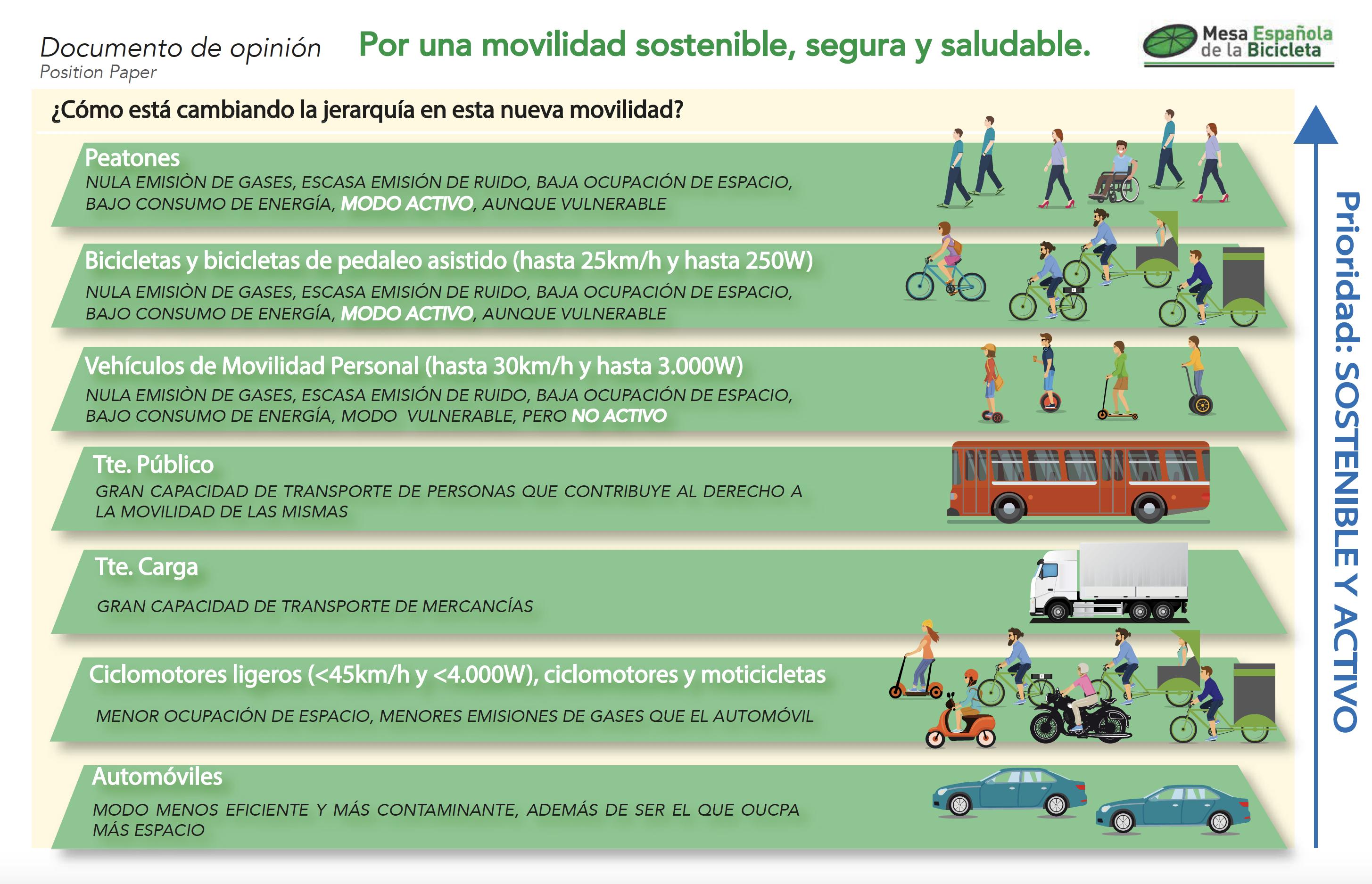 Los distintos tipos de movilidad jerarquizados por más saludables sostenibles y activos.